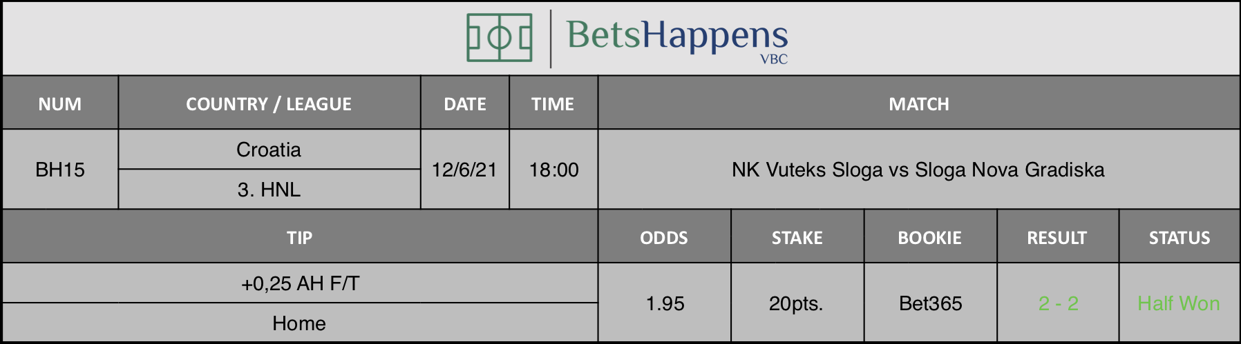 Results of our tip for the NK Vuteks Sloga vs Sloga Nova Gradiska Match +0,25 AH F/T Home is recommended.