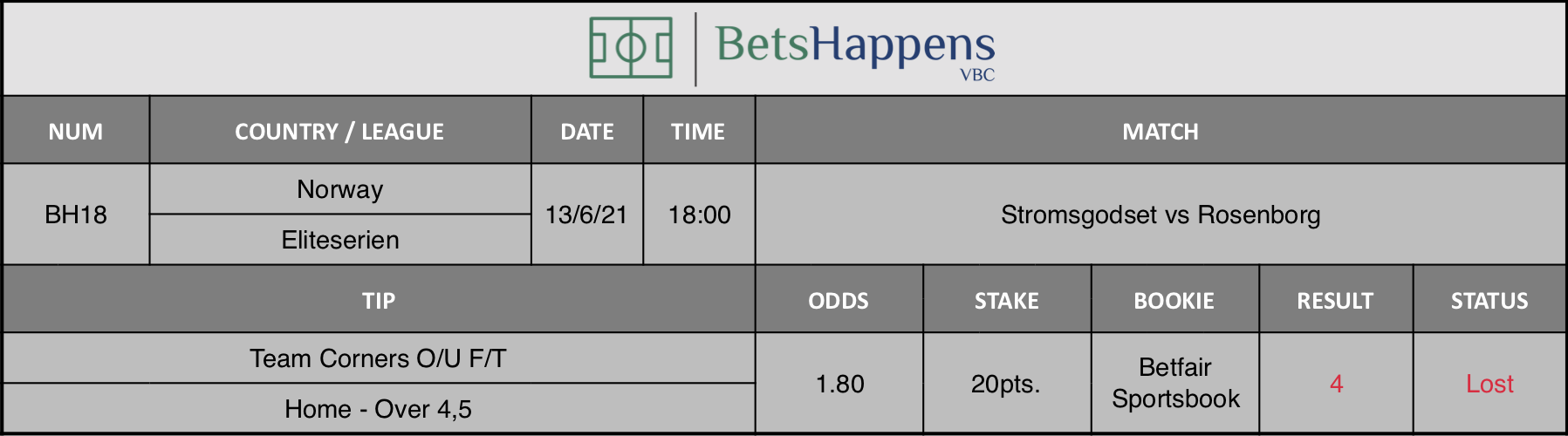 Results of our tip for the Stromsgodset vs Rosenborg Match Team Corners O/U F/T Home - Over 4,5 is recommended.