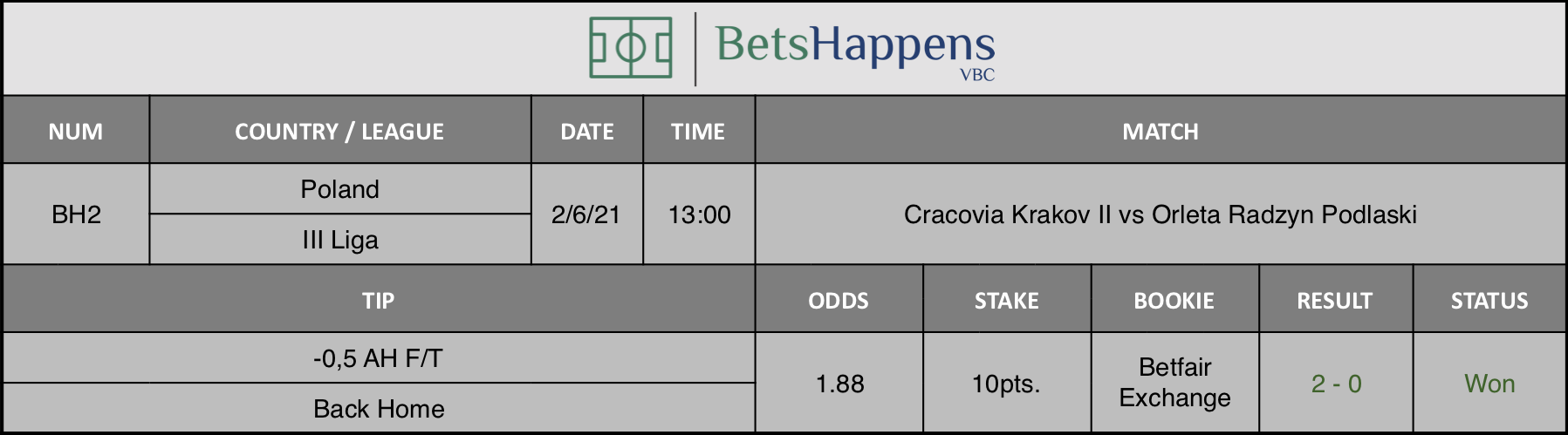 Results of our tip for the Cracovia Krakov II vs Orlęta Radzyn Podlaski where -0,5 AH F/T Back Home is recommended.