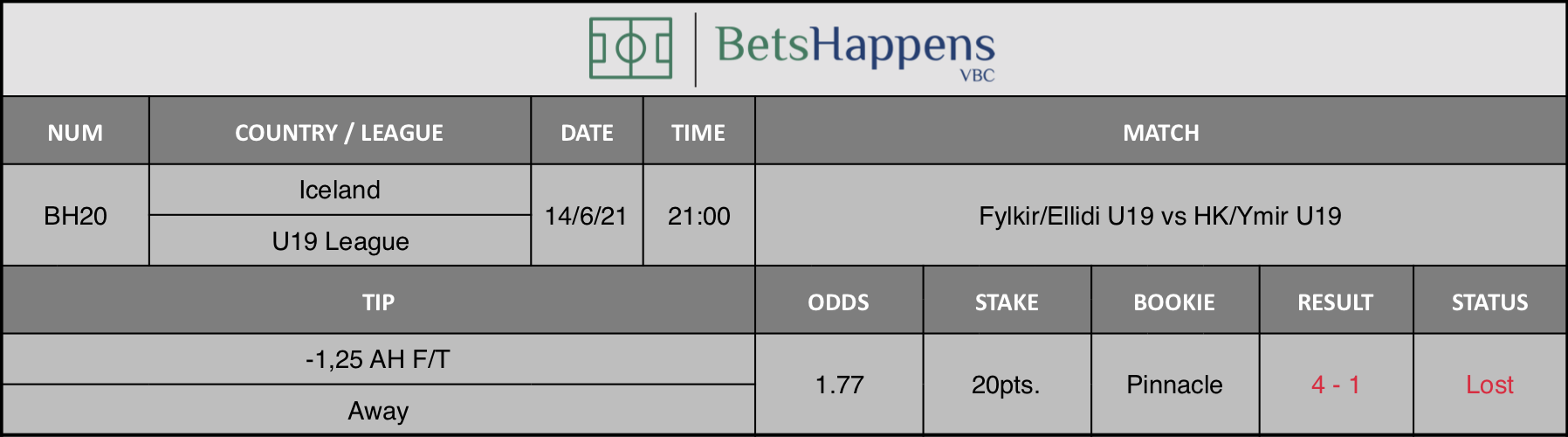 Results of our tip for the Fylkir/Ellidi U19 vs HK/Ymir U19 Match -1,25 AH F/T Away is recommended.