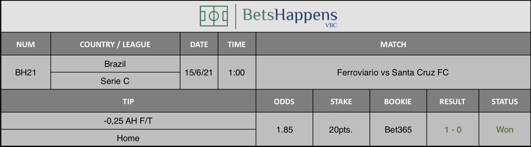 Results of our tip for the Ferroviario vs Santa Cruz FC Match -0,25 AH F/T Home is recommended.