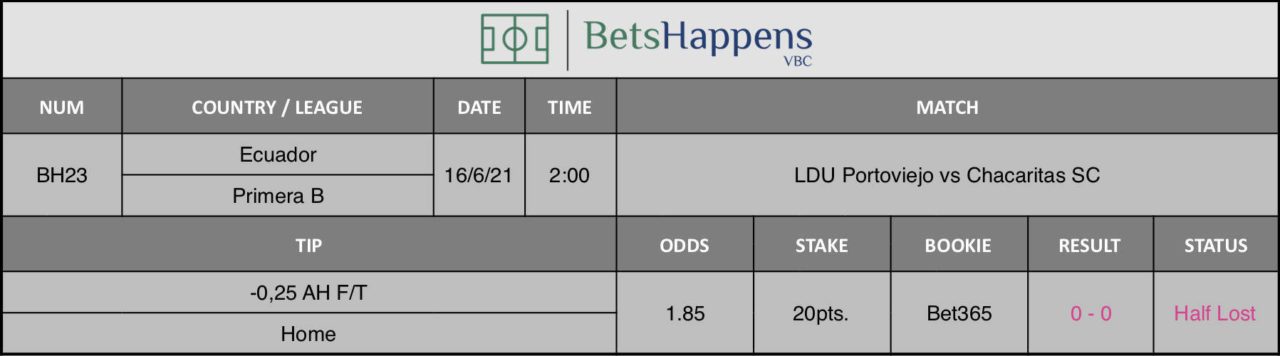 Results of our tip for the LDU Portoviejo vs Chacaritas SC Match -0,25 AH F/T Home is recommended.