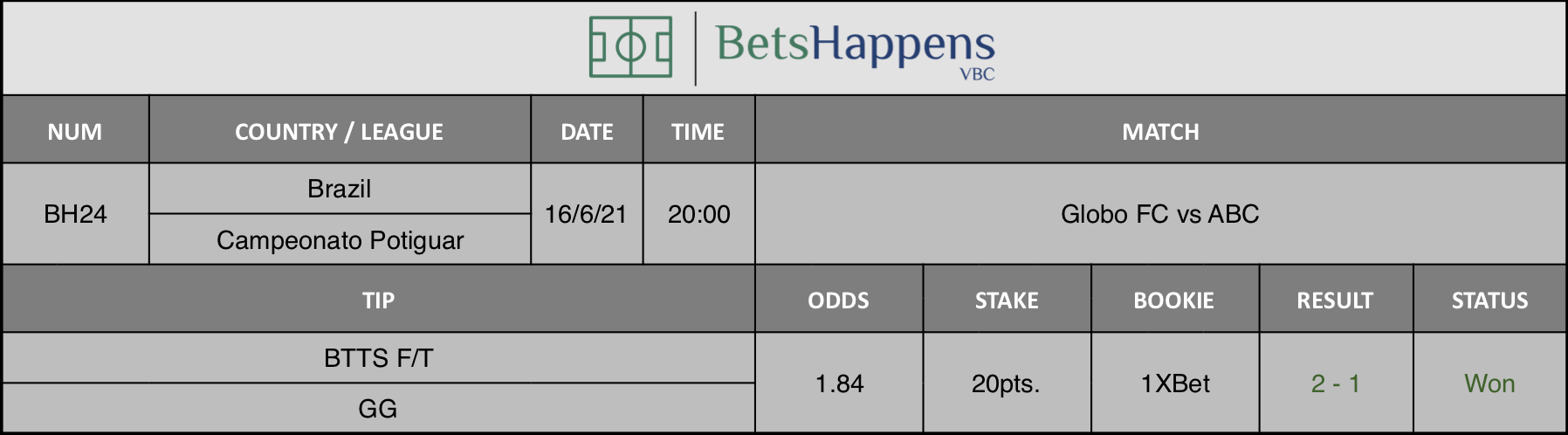 Results of our tip for the Globo FC vs ABC Match BTTS GG is recommended.