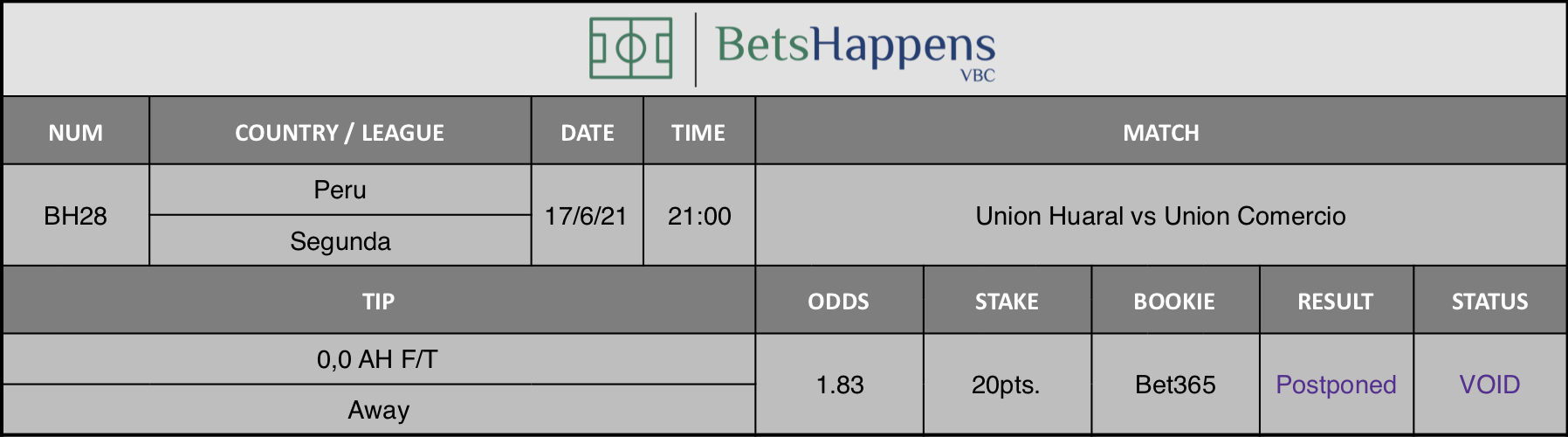 Results of our tip for the Union Huaral vs Union Comercio Match 0,0 AH F/T Away is recommended.