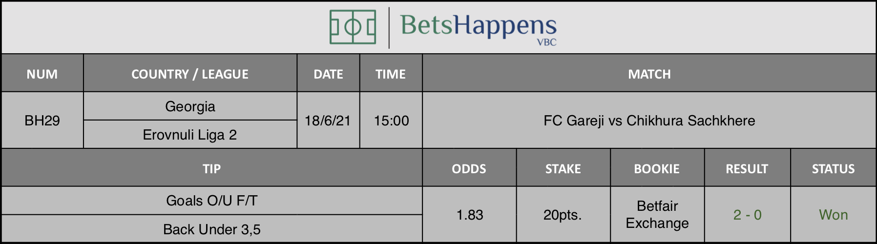 Results of our tip for the FC Gareji vs Chikhura Sachkhere Match Goals O/U F/T Back Under 3,5 is recommended.