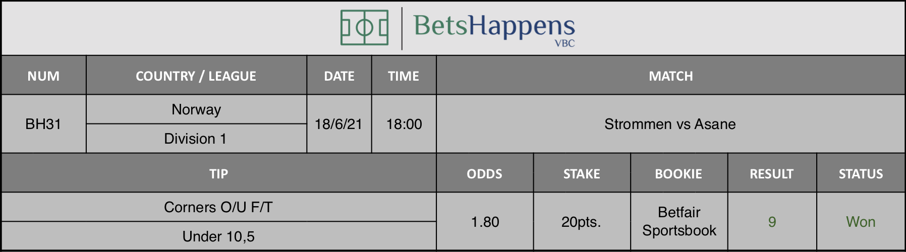 Results of our tip for the Strommen vs Asane Match Corners O/U F/T Under 10,5 is recommended.