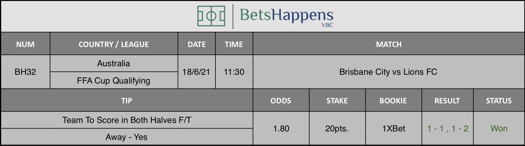 Results of our tip for the Brisbane City vs Lions FC Match Team To Score in Both Halves F/T Away - Yes is recommended.