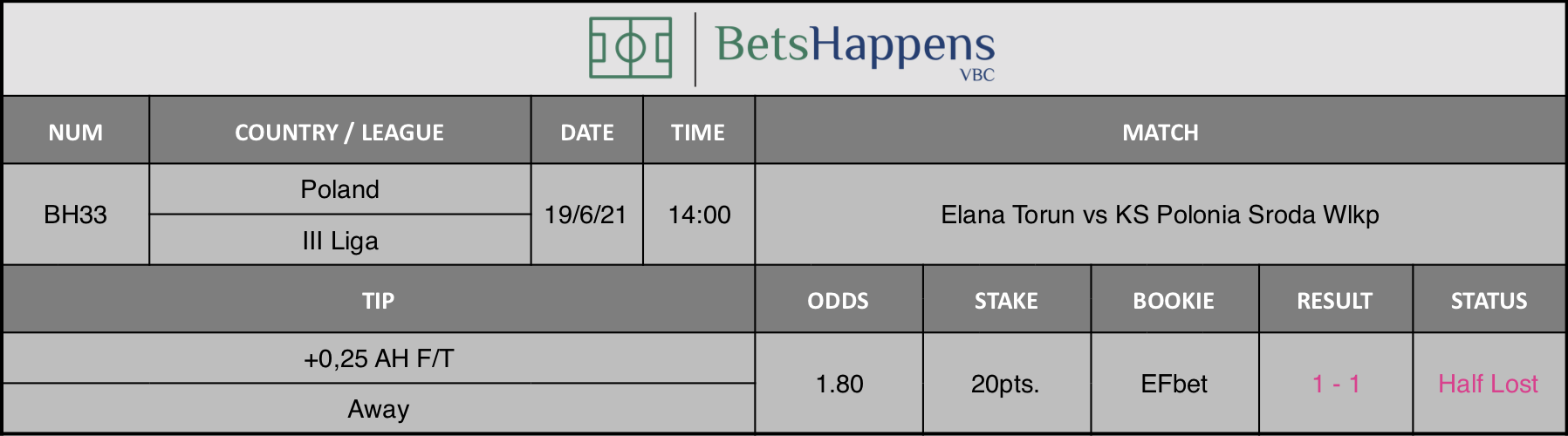 Results of our tip for the Elana Torun vs KS Polonia Sroda Wlkp Match +0,25 AH F/T Away is recommended.