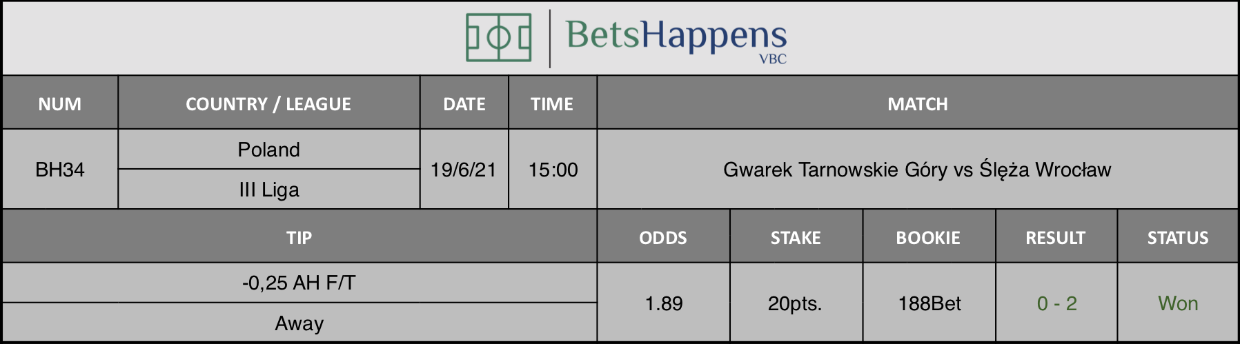 Results of our tip for the Gwarek Tarnowskie Góry vs Ślęża Wrocław Match -0,25 AH F/T Away is recommended.