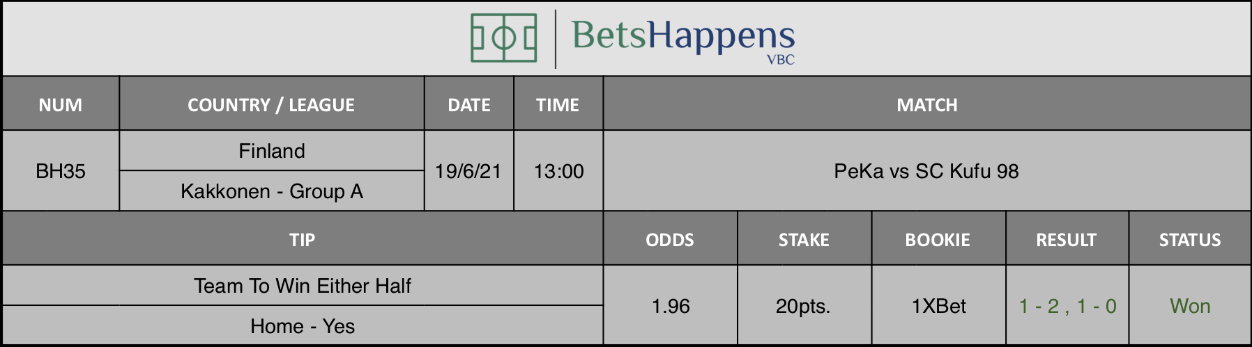 Results of our tip for the PeKa vs SC Kufu 98 Match Team To Win Either Half Home - Yes is recommended.