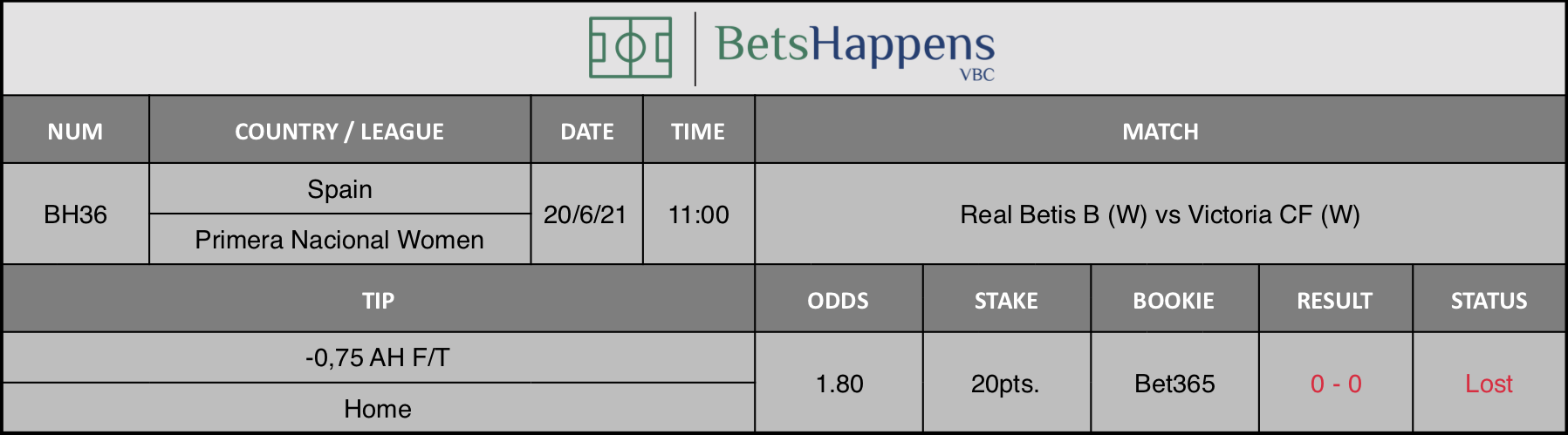 Results of our tip for the Real Betis B (W) vs Victoria CF (W) -0,75 AH F/T Home is recommended.