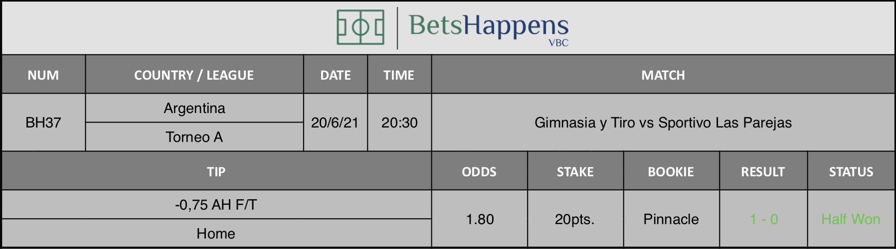 Results of our tip for the Gimnasia y Tiro vs Sportivo Las Parejas match -0,75 AH F/T Home is recommended.