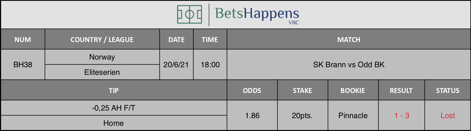 Results of our tip for the SK Brann vs Odd BK match -0,25 AH F/T Home is recommended.
