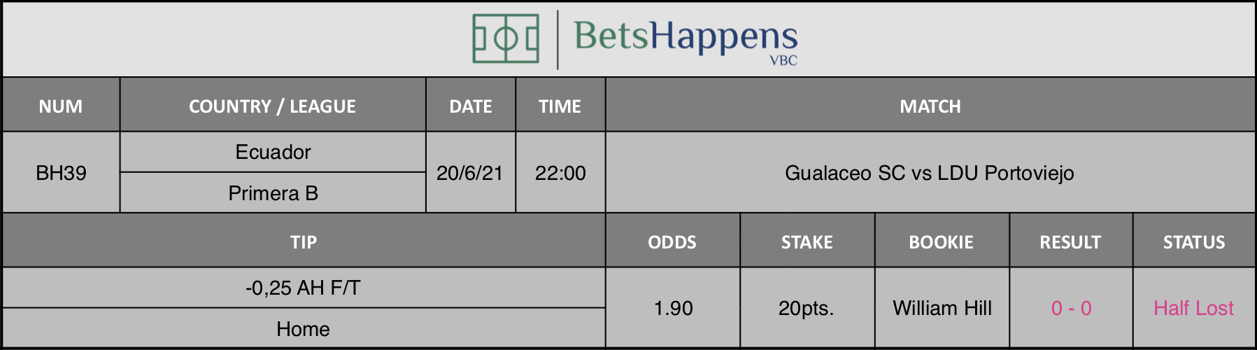 Results of our tip for the Gualaceo SC vs LDU Portoviejo match -0,25 AH F/T Home is recommended.