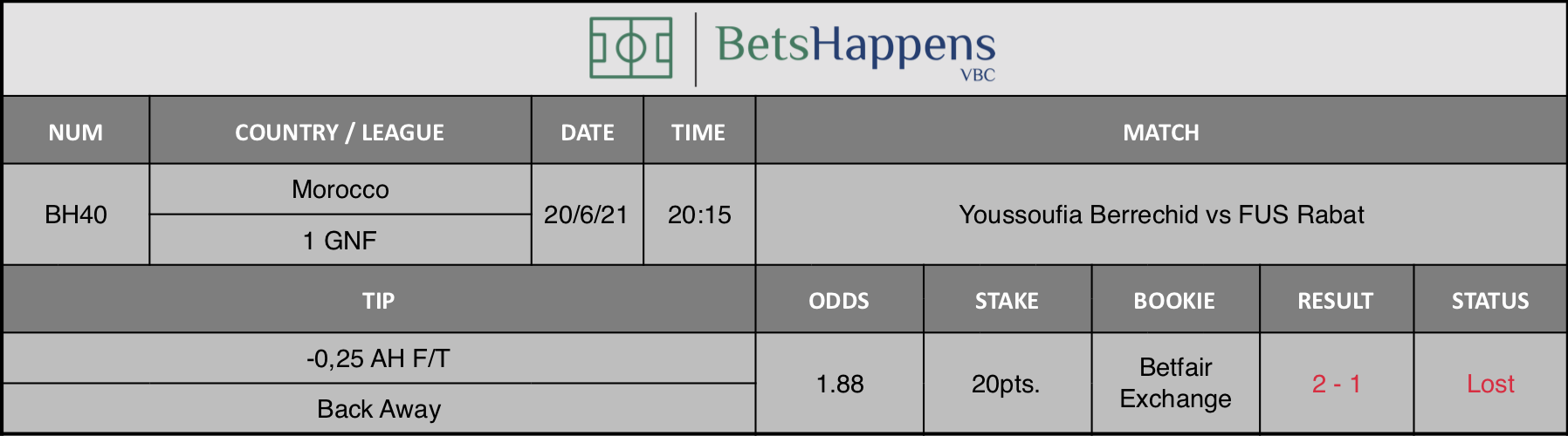 Results of our tip for the Youssoufia Berrechid vs FUS Rabat match -0,25 AH F/T Back Away is recommended.