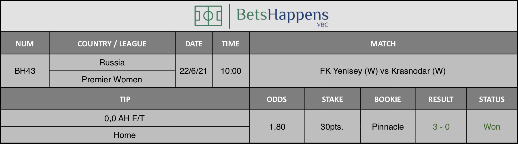 Results of our tip for the FK Yenisey (W) vs Krasnodar (W) match 0,0 AH F/T Home is recommended.
