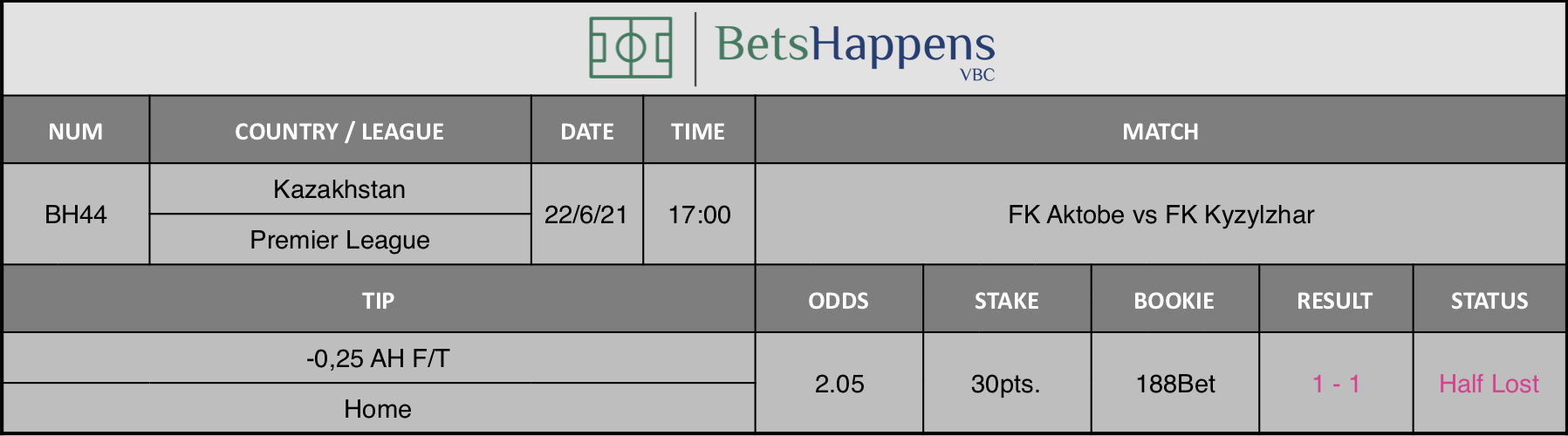 Results of our tip for the FK Aktobe vs FK Kyzylzhar match -0,25 AH F/T Home is recommended.