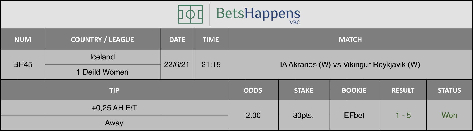 Results of our tip for the IA Akranes (W) vs Vikingur Reykjavik (W) match +0,25 AH F/T Away is recommended.