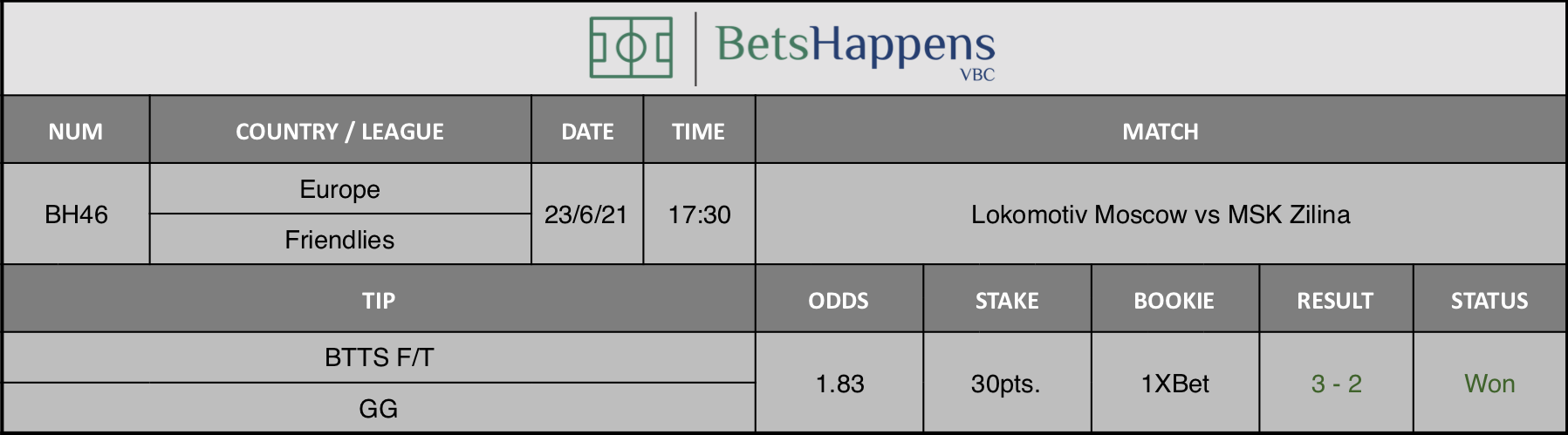 Results of our tip for the Lokomotiv Moscow vs MSK Zilina match BTTS F/T GG is recommended.