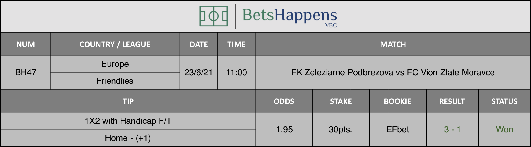 Results of our tip for the FK Zeleziarne Podbrezova vs FC Vion Zlate Moravce match 1X2 with Handicap F/T Home - (+1) is recommended.