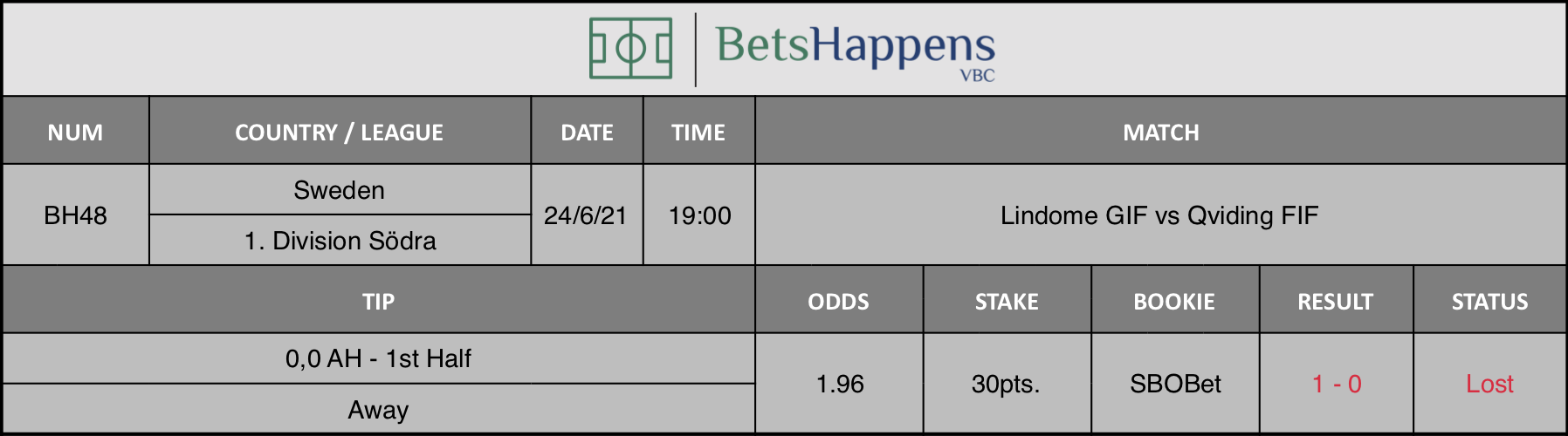 Results of our tip for the Lindome GIF vs Qviding FIF match 0,0 AH - 1st Half Away is recommended.