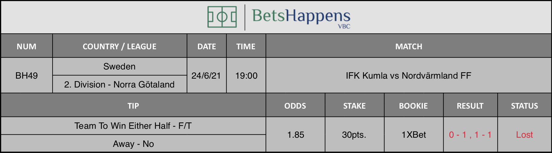 Results of our tip for the IFK Kumla vs Nordvärmland FF match Team To Win Either Half - F/T Away - No is recommended.