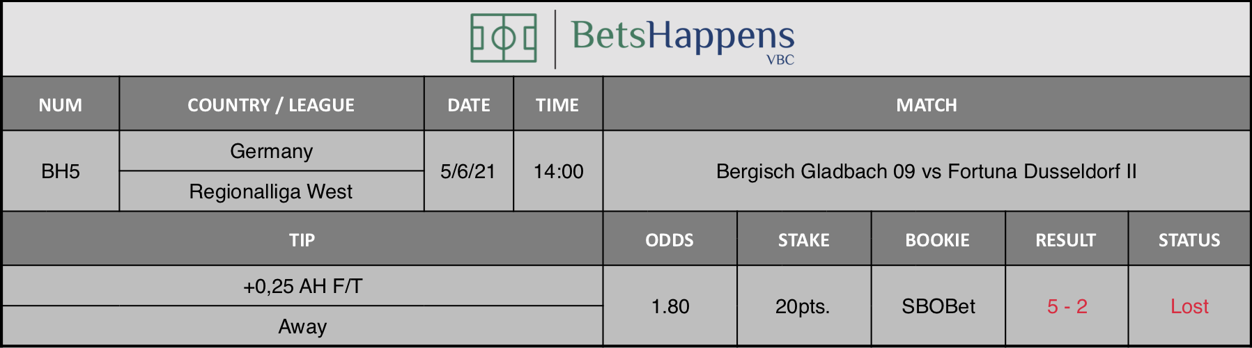 Results of our tip for the Bergisch Gladbach 09 vs Fortuna +0,25 AH F/T Away is recommended.