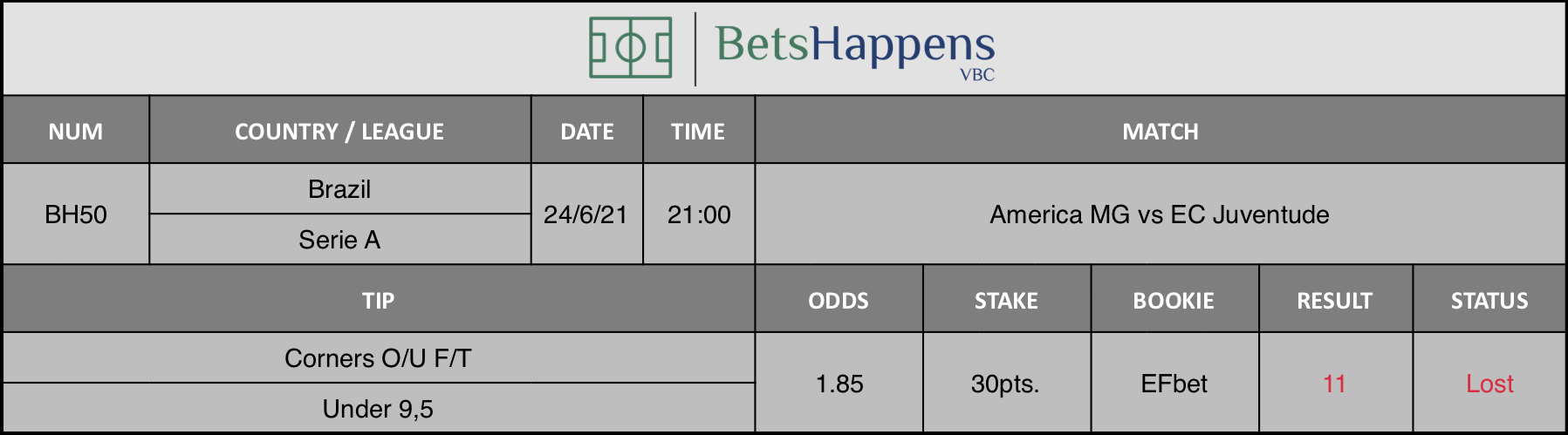 Results of our tip for the America MG vs EC Juventude match Corners O/U F/T Under 9,5 is recommended.