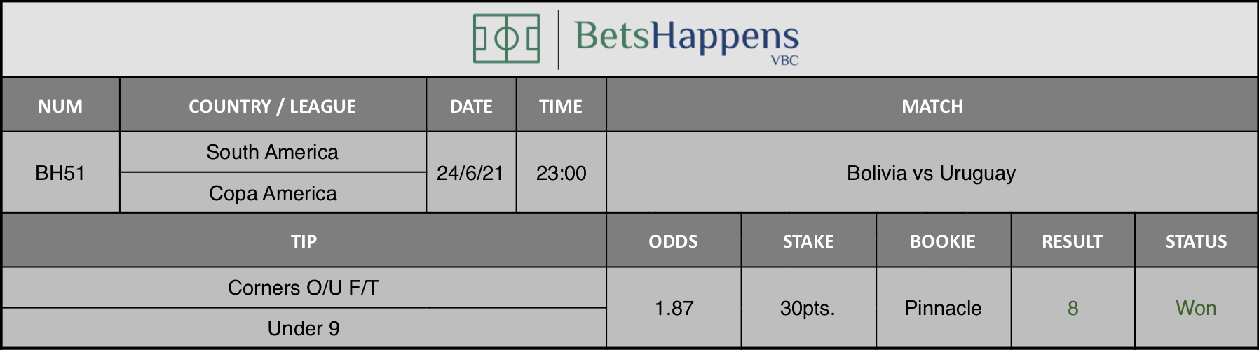 Results of our tip for the Bolivia vs Uruguay match Corners O/U F/T Under 9 is recommended.