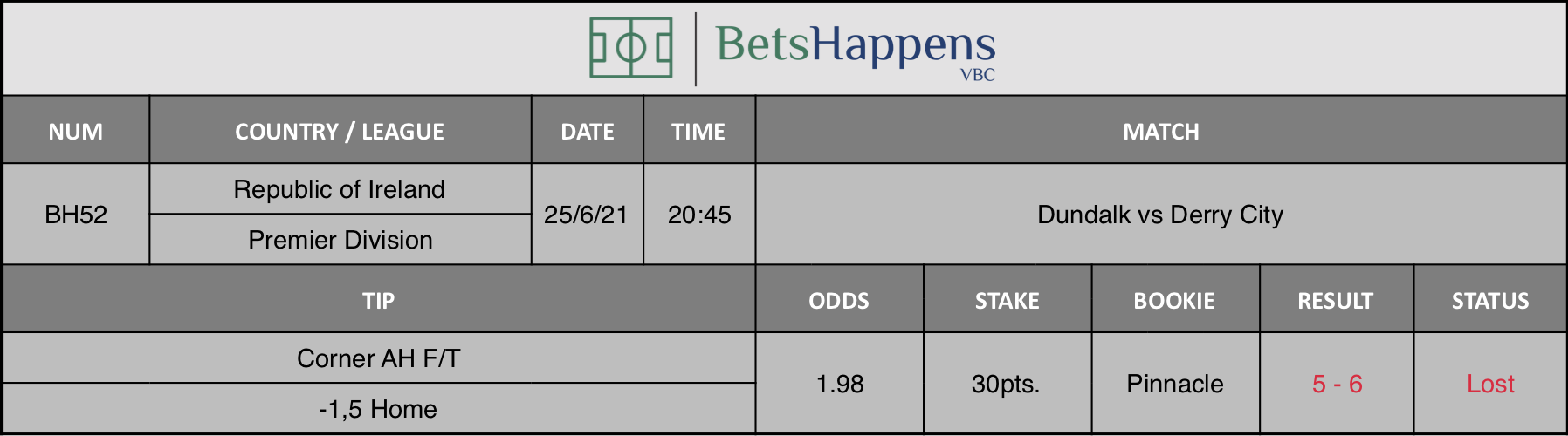 Results of our tip for the Dundalk vs Derry City match Corner AH F/T -1,5 Home is recommended.
