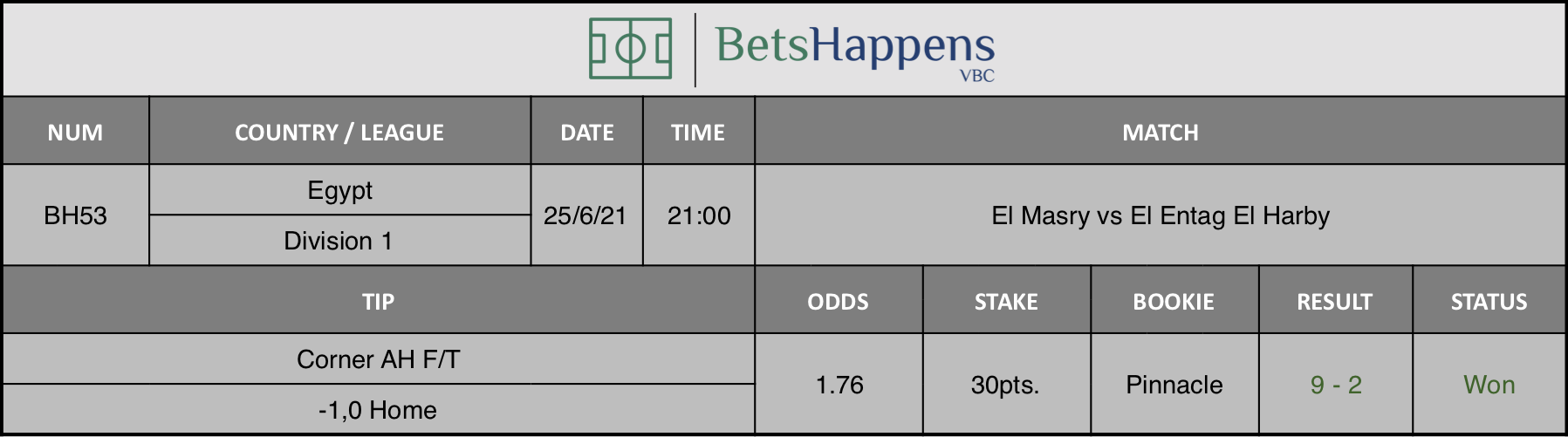 Results of our tip for the El Masry vs El Entag El Harby match Corner AH F/T -1,0 Home is recommended.
