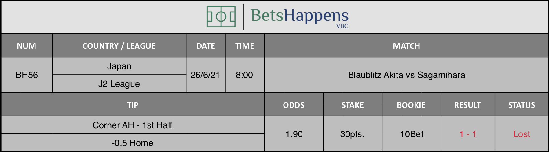 Results of our tip for the Blaublitz Akita vs Sagamihara match Corner AH - 1st Half -0,5 Home is recommended.