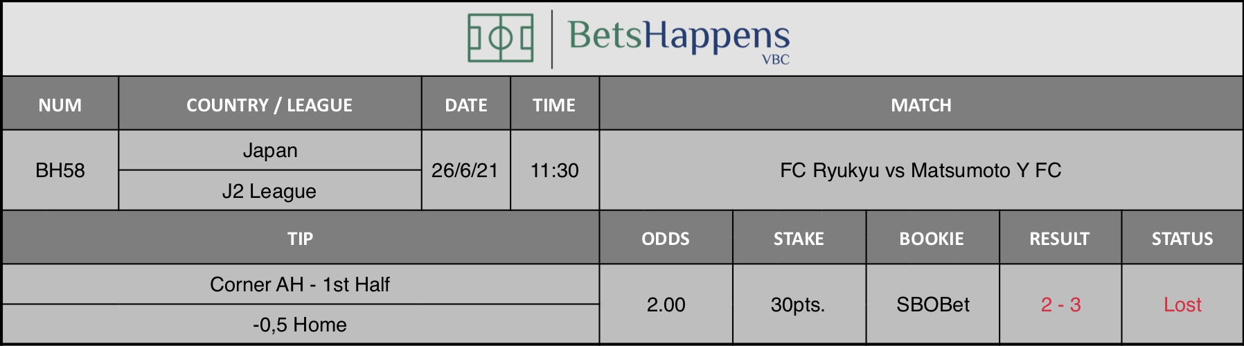 Results of our tip for the FC Ryukyu vs Matsumoto Y FC match Corner AH - 1st Half -0,5 Home is recommended.