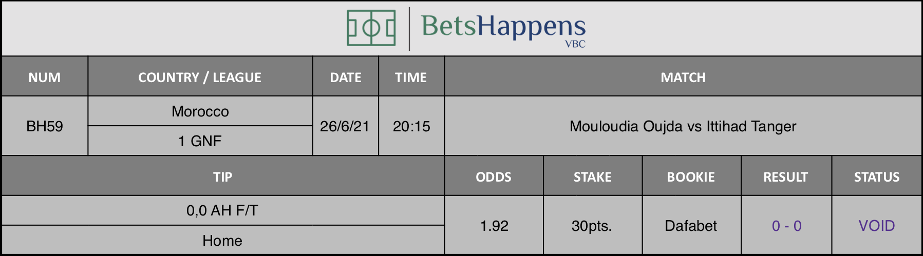 Results of our tip for the Mouloudia Oujda vs Ittihad Tanger match 0,0 AH F/T Home is recommended.
