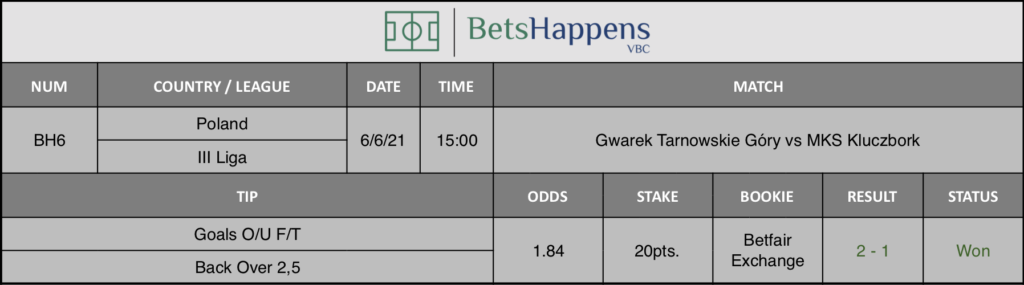 Results of our tip for the Gwarek Tarnowskie Góry vs MKS Kluczbork match Goals O/U F/T Back Over 2,5 is recommended.