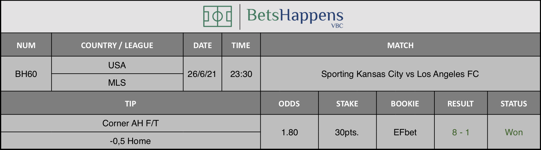 Results of our tip for the Sporting Kansas City vs Los Angeles FC match Corner AH F/T -0,5 Home is recommended.