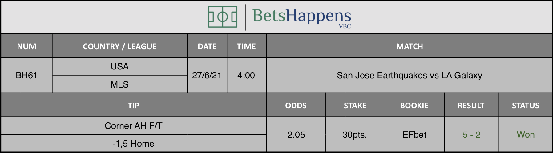 Results of our tip for the San Jose Earthquakes vs LA Galaxy match Corner AH F/T -1,5 Home is recommended.