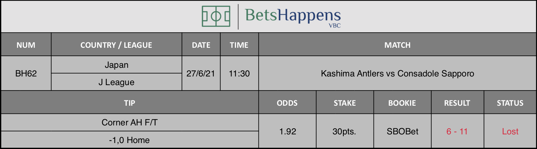 Results of our tip for the Kashima Antlers vs Consadole Sapporo match Corner AH F/T -1,0 Home is recommended.