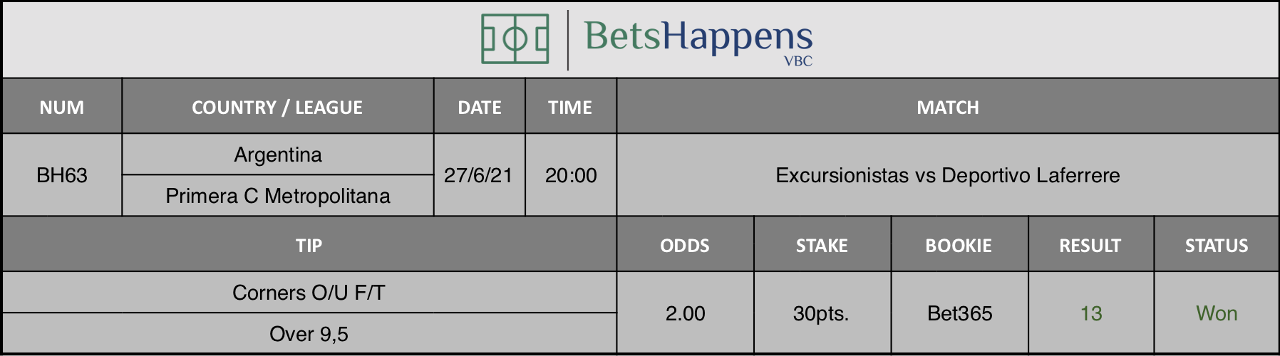 Results of our tip for the Excursionistas vs Deportivo Laferrere match Corner AH F/T Over 9,5 is recommended.
