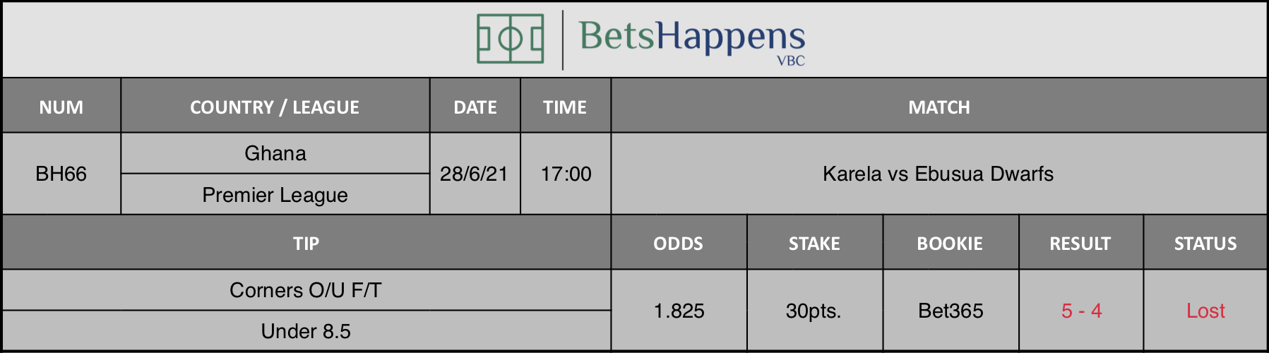 Results of our tip for the Karela vs Ebusua Dwarfs match Corners O/U F/T Under 8,5 is recommended.