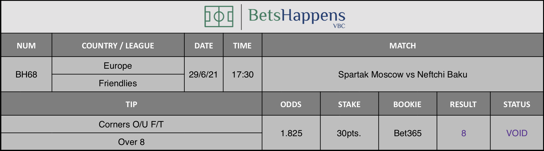Results of our tip for the Spartak Moscow vs Neftchi Baku match Corners O/U F/T Over 8 is recommended.