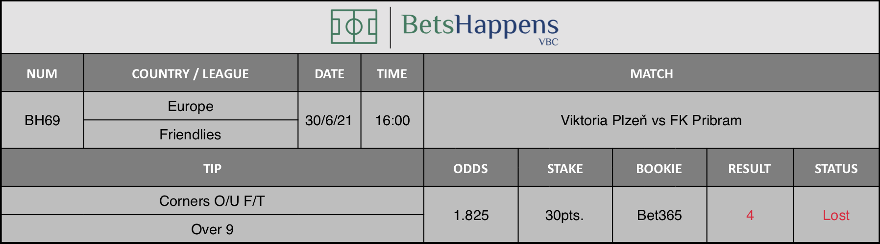 Results of our tip for the Viktoria Plzeň vs FK Pribram match Corners O/U F/T Over 9 is recommended.