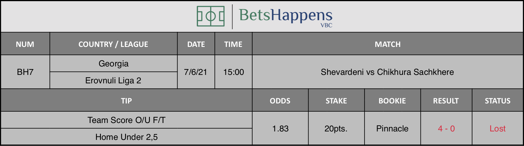 Results of our tip for the Shevardeni vs Chikhura Sachkhere Match Team Score O/U F/T Home Under 2,5 is recommended.