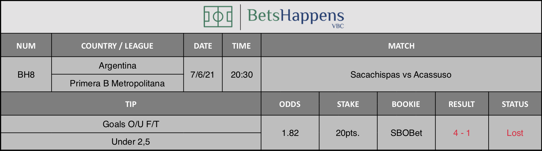 Results of our tip for the Sacachispas vs Acassuso Match Goals O/U F/T Under 2,5 is recommended.