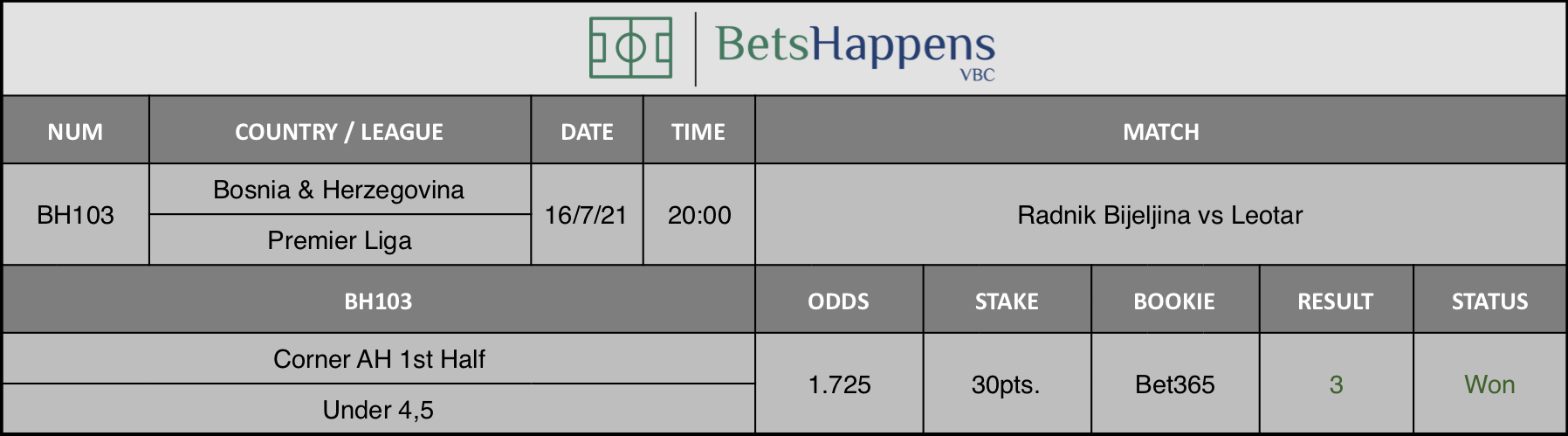 Results of our advice for the Radnik Bijeljina vs Leotar match in which Corner AH 1st Half Under 4,5 is recommended.