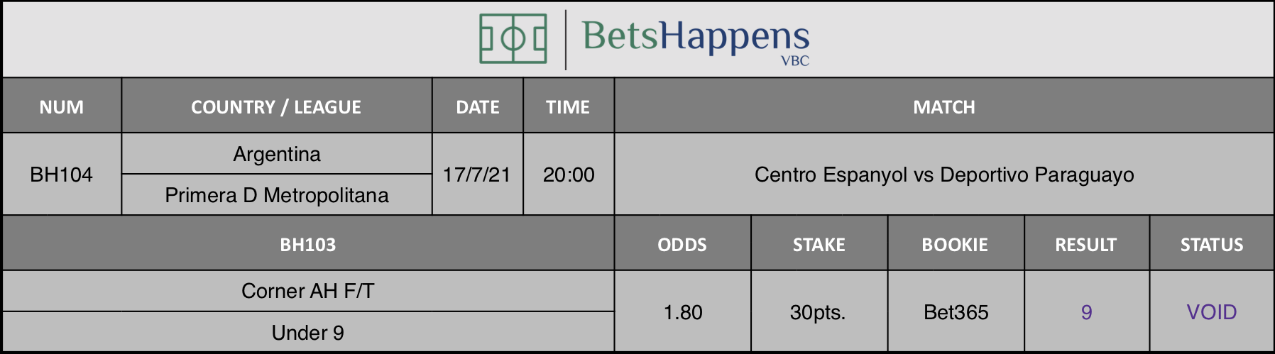 Results of our advice for the Centro Espanyol vs Deportivo Paraguayo match in which Corner AH F/T Under 9 is recommended.