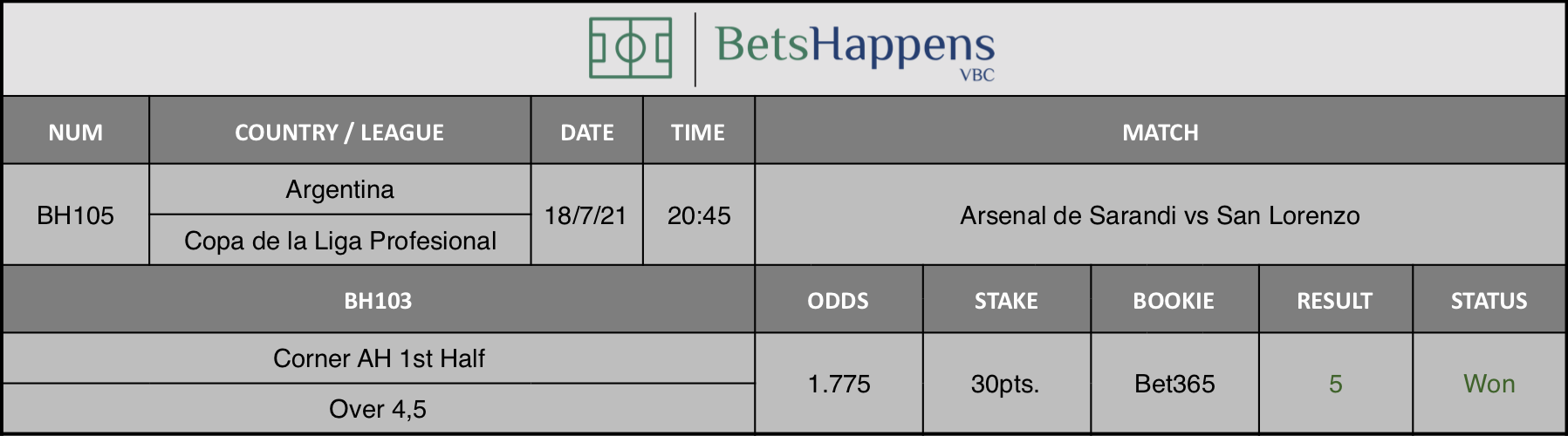 Results of our advice for the Arsenal de Sarandi vs San Lorenzo match in which Corner AH 1st Half Over 4,5 is recommended.