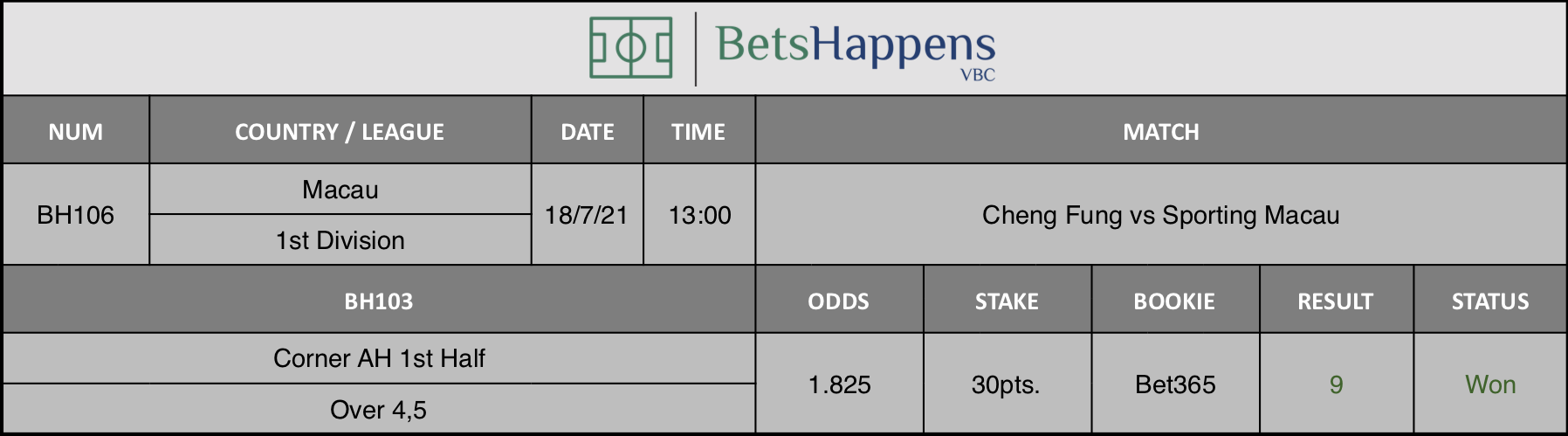 Results of our advice for the Cheng Fung vs Sporting Macau match in which Corner AH 1st Half Over 4,5 is recommended.