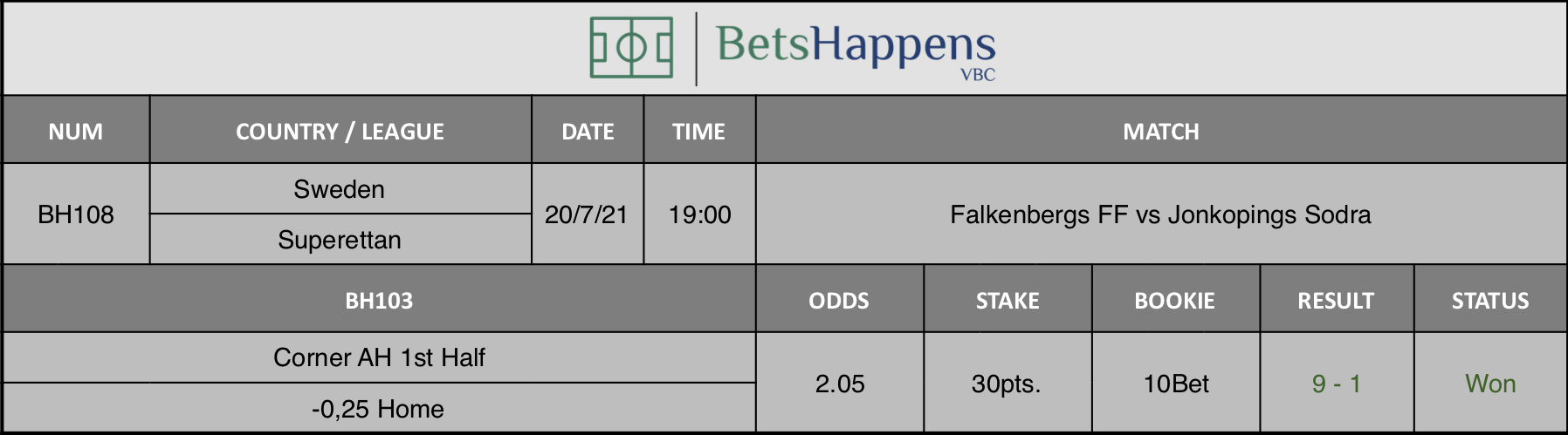 Results of our advice for the Falkenbergs FF vs Jonkopings Sodra match in which Corner AH 1st Half -0,25 Home is recommended.