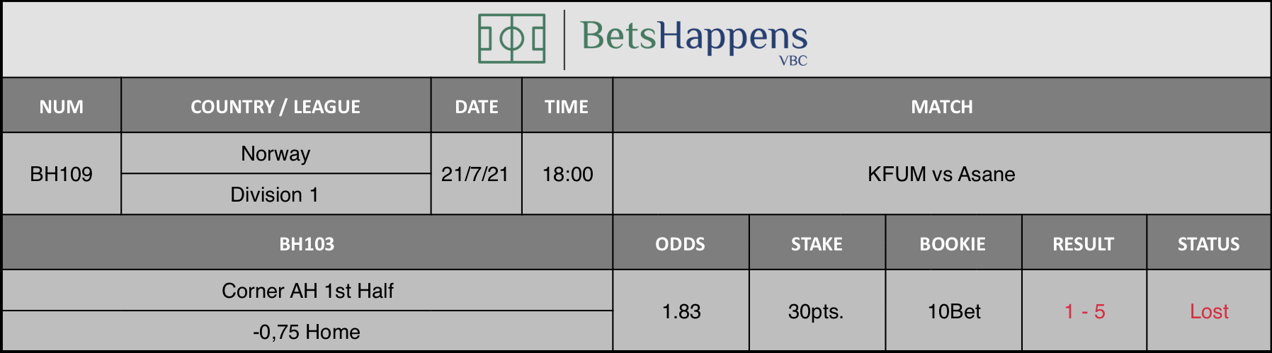 Results of our advice for the KFUM vs Asane match in which Corner AH 1st Half -0,75 Home is recommended.
